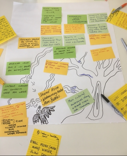 "Workshop notes - Expanding the thinking of a possible future ""Living Moorabool"". Artwork by Melinda Kennedy."